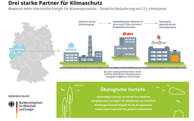 Innovative climate protection project: König-Brauerei, E.ON and thyssenkrupp Steel