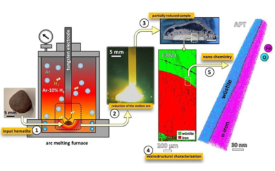 Investigating a new route to produce green steel through hydrogen plasma